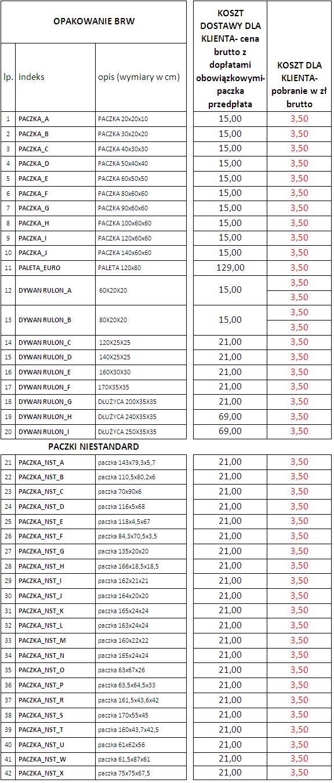 tabela kosztów trnasportu
